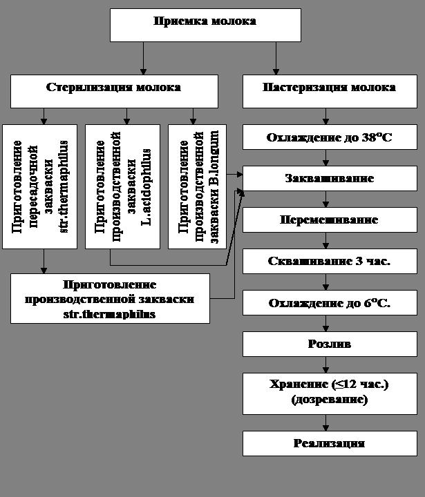 Схема микробиологического контроля пищевых производств
