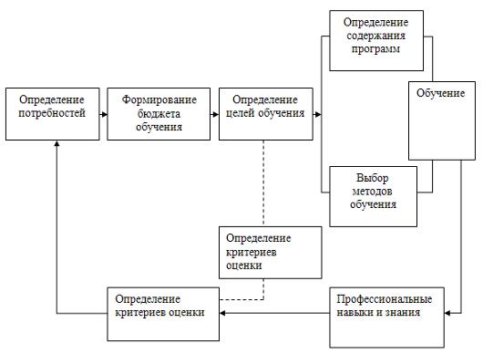 Должностная Инструкция Менеджера По Развитию Розничной Сети